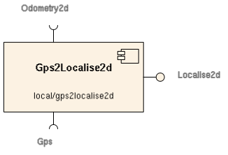 gps2localise2d.png